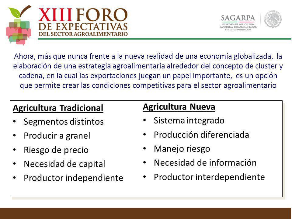 Agricultura Tradicional Segmentos distintos Producir a granel Riesgo de precio Necesidad de capital Productor independiente Agricultura Nueva Sistema