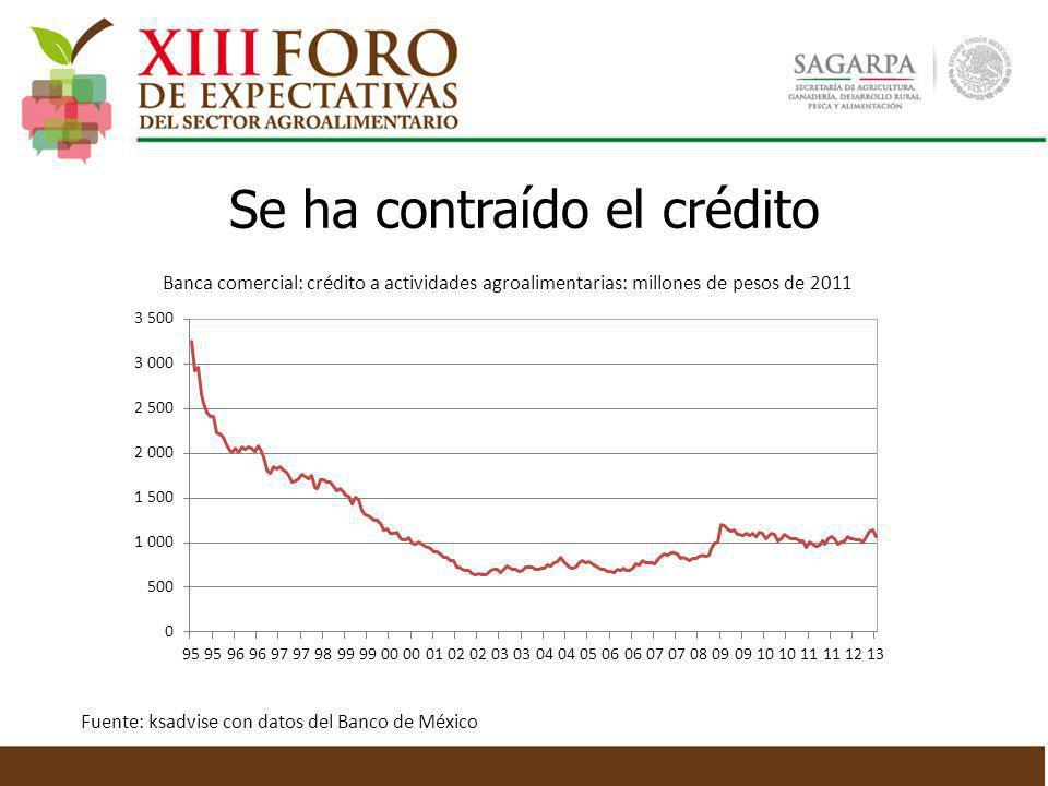 Se ha contraído el crédito Banca comercial: crédito a actividades agroalimentarias: millones de pesos de 2011 Fuente: ksadvise con datos del Banco de