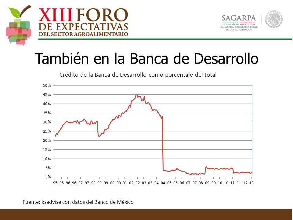También en la Banca de Desarrollo Crédito de la Banca de Desarrollo como porcentaje del total Fuente: ksadvise con datos del Banco de México