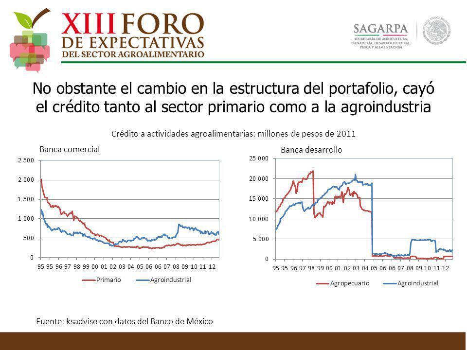 No obstante el cambio en la estructura del portafolio, cayó el crédito tanto al sector primario como a la agroindustria Banca comercial Fuente: ksadvi