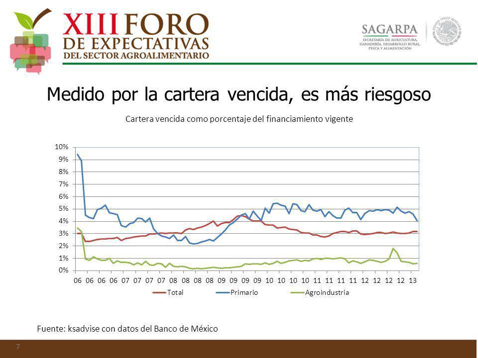 Medido por la cartera vencida, es más riesgoso 7 Cartera vencida como porcentaje del financiamiento vigente Fuente: ksadvise con datos del Banco de Mé