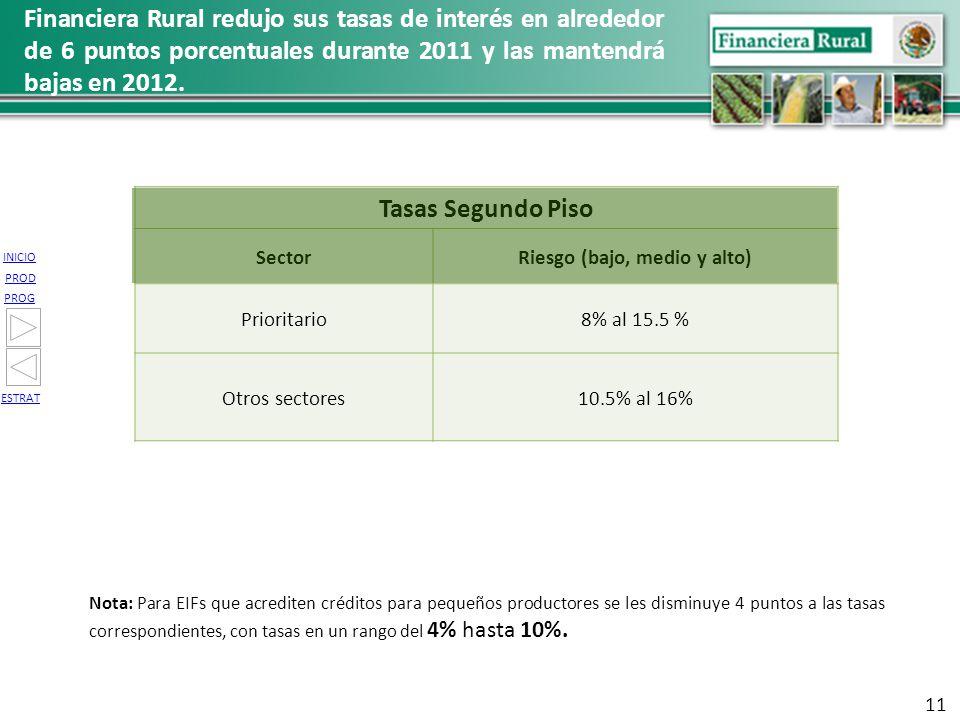 INICIO PROG PROD ESTRAT Tasas Segundo Piso SectorRiesgo (bajo, medio y alto) Prioritario8% al 15.5 % Otros sectores10.5% al 16% Nota: Para EIFs que ac