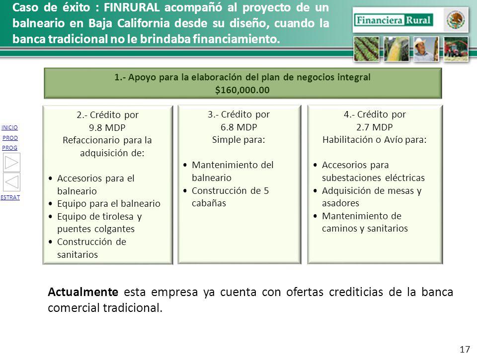 INICIO PROG PROD ESTRAT Caso de éxito : FINRURAL acompañó al proyecto de un balneario en Baja California desde su diseño, cuando la banca tradicional
