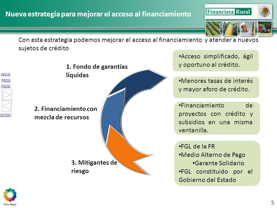 INICIO PROG PROD ESTRAT Con esta estrategia podemos mejorar el acceso al financiamiento y atender a nuevos sujetos de crédito Nueva estrategia para me