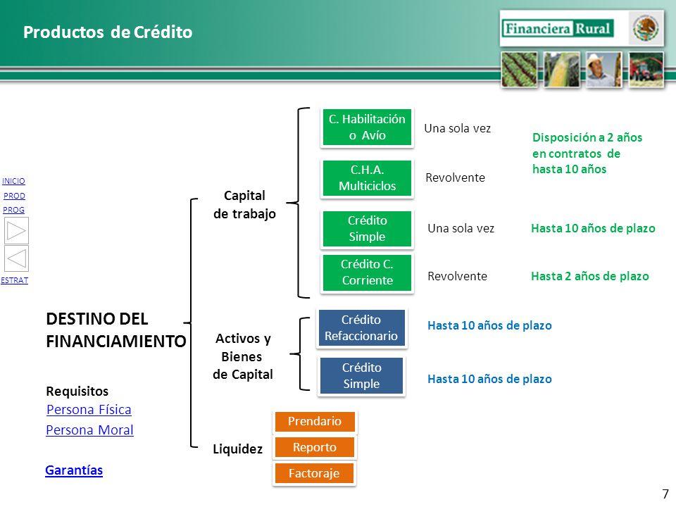 INICIO PROG PROD ESTRAT DESTINO DEL FINANCIAMIENTO Capital de trabajo Activos y Bienes de Capital Crédito Refaccionario Crédito Refaccionario Una sola