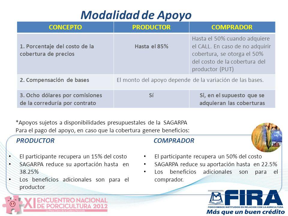 Modalidad de Apoyo CONCEPTOPRODUCTORCOMPRADOR 1.