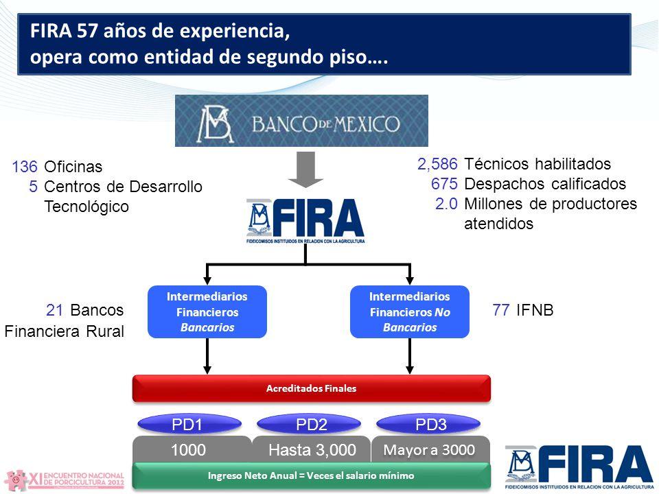 Intermediarios Financieros Bancarios Intermediarios Financieros No Bancarios Acreditados Finales PD1PD2PD3 Ingreso Neto Anual = Veces el salario mínimo 1000Hasta 3,000 Mayor a 3000 Oficinas Centros de Desarrollo Tecnológico 136 5 Técnicos habilitados Despachos calificados Millones de productores atendidos 2,586 675 2.0 Bancos21IFNB77 Financiera Rural FIRA 57 años de experiencia, opera como entidad de segundo piso….