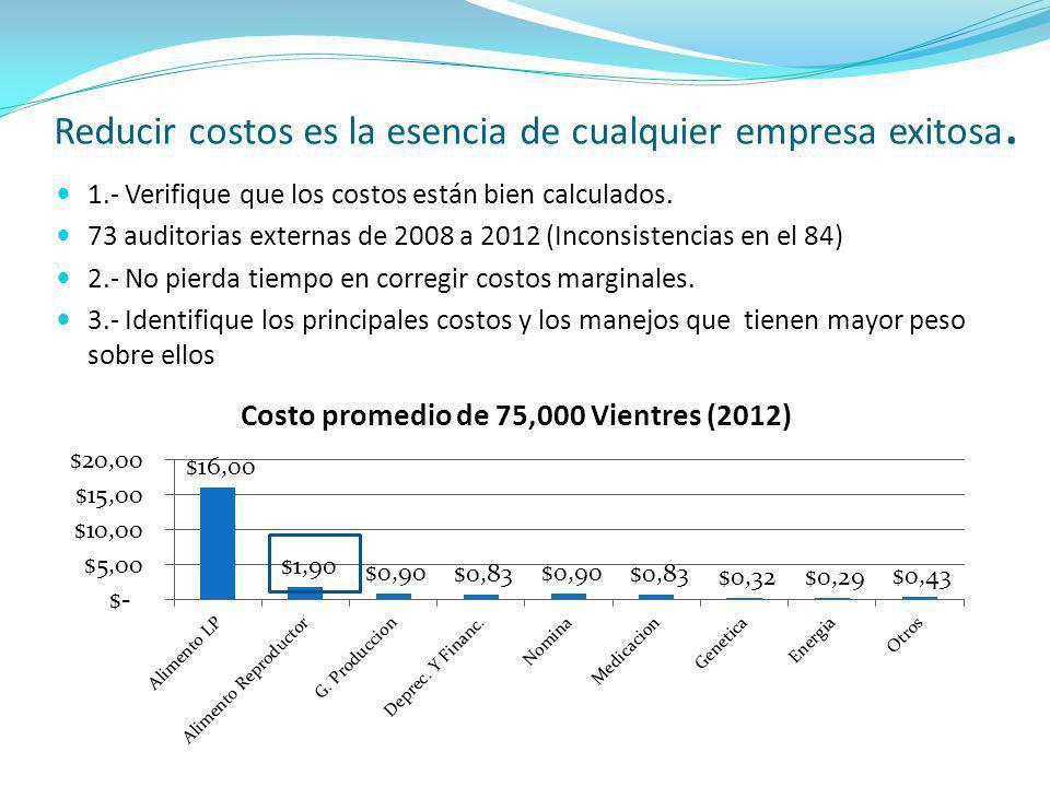 Reducir costos es la esencia de cualquier empresa exitosa. 1.- Verifique que los costos están bien calculados. 73 auditorias externas de 2008 a 2012 (