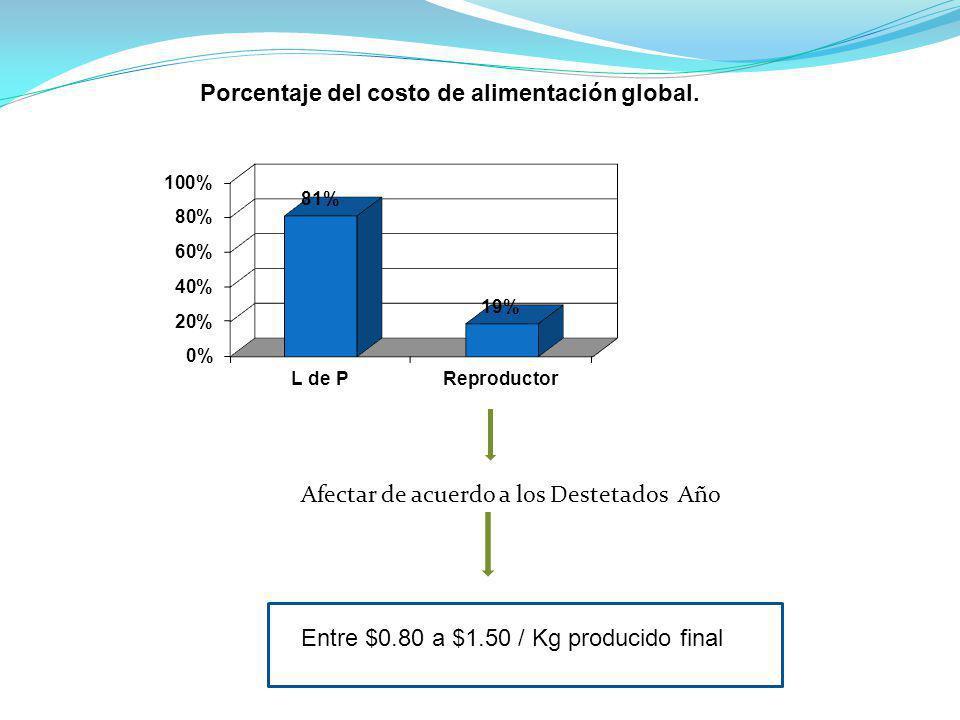 Afectar de acuerdo a los Destetados Año Entre $0.80 a $1.50 / Kg producido final