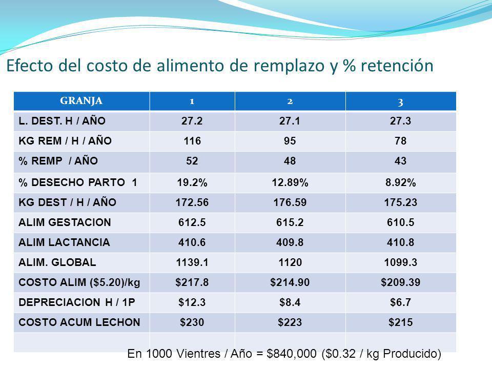 Efecto del costo de alimento de remplazo y % retención GRANJA123 L. DEST. H / AÑO27.227.127.3 KG REM / H / AÑO1169578 % REMP / AÑO524843 % DESECHO PAR