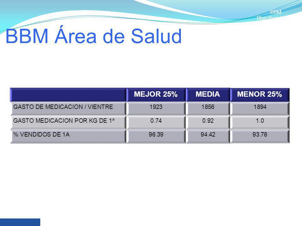 BBM Área de Salud MEJOR 25%MEDIAMENOR 25% GASTO DE MEDICACION / VIENTRE192318561894 GASTO MEDICACION POR KG DE 1ª0.740.921.0 % VENDIDOS DE 1A96.3994.4