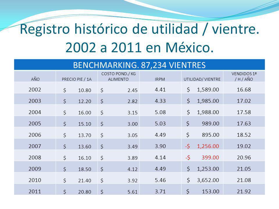 Registro histórico de utilidad / vientre. 2002 a 2011 en México. BENCHMARKING. 87,234 VIENTRES AÑOPRECIO PIE / 1A COSTO POND./ KG ALIMENTOIRPM UTILIDA