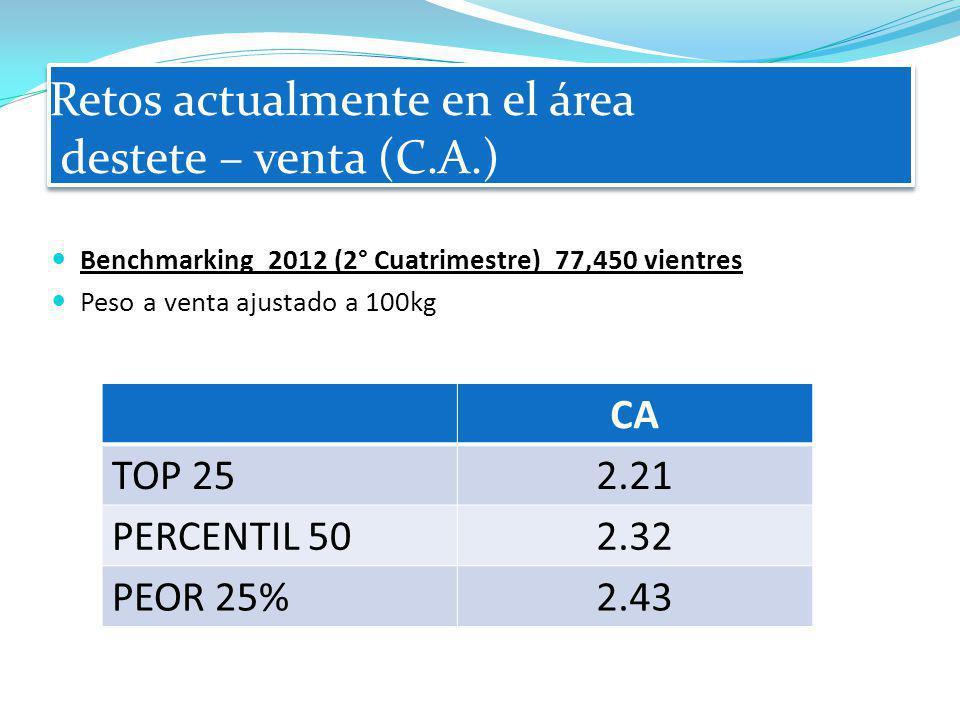 Retos actualmente en el área destete – venta (C.A.) Benchmarking 2012 (2° Cuatrimestre) 77,450 vientres Peso a venta ajustado a 100kg CA TOP 252.21 PE
