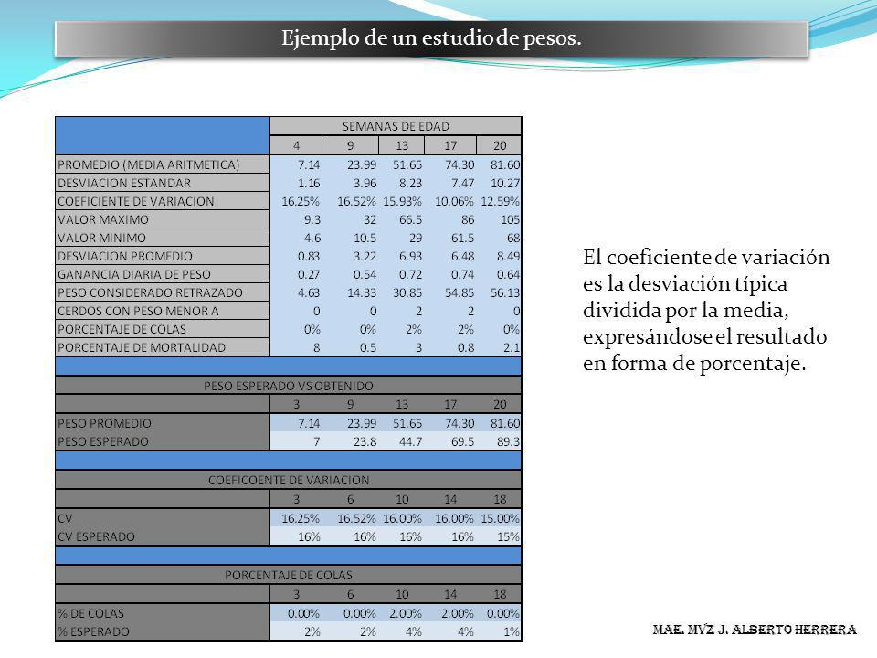 MAE. MVZ J. ALBERTO HERRERA Ejemplo de un estudio de pesos. El coeficiente de variación es la desviación típica dividida por la media, expresándose el