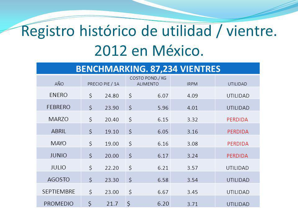 Comparativo de utilidad por vientre vs.TOP 10%. BENCHMARKING.