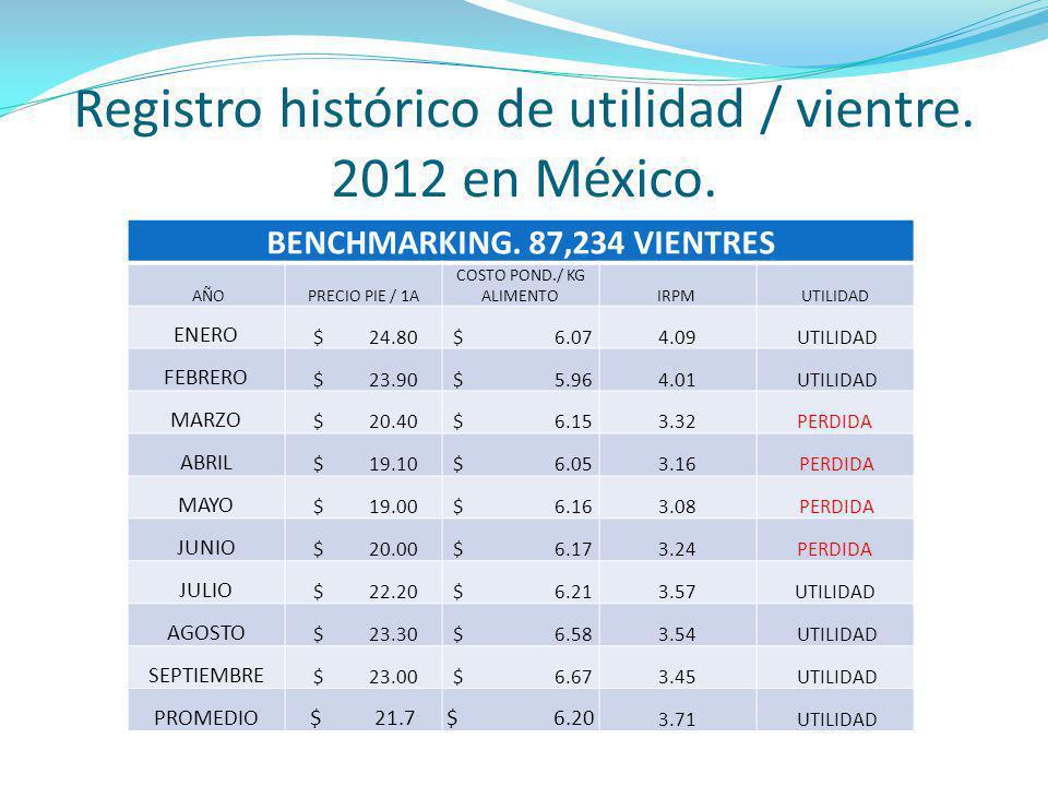 Registro histórico de utilidad / vientre. 2012 en México. BENCHMARKING. 87,234 VIENTRES AÑOPRECIO PIE / 1A COSTO POND./ KG ALIMENTOIRPM UTILIDAD ENERO