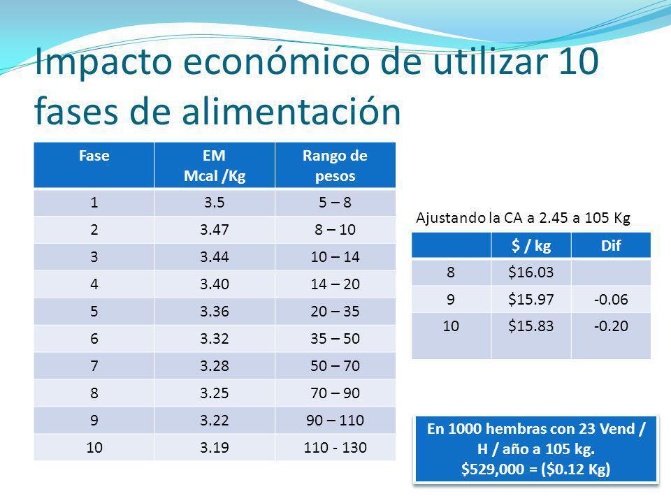 Impacto económico de utilizar 10 fases de alimentación FaseEM Mcal /Kg Rango de pesos 13.55 – 8 23.478 – 10 33.4410 – 14 43.4014 – 20 53.3620 – 35 63.