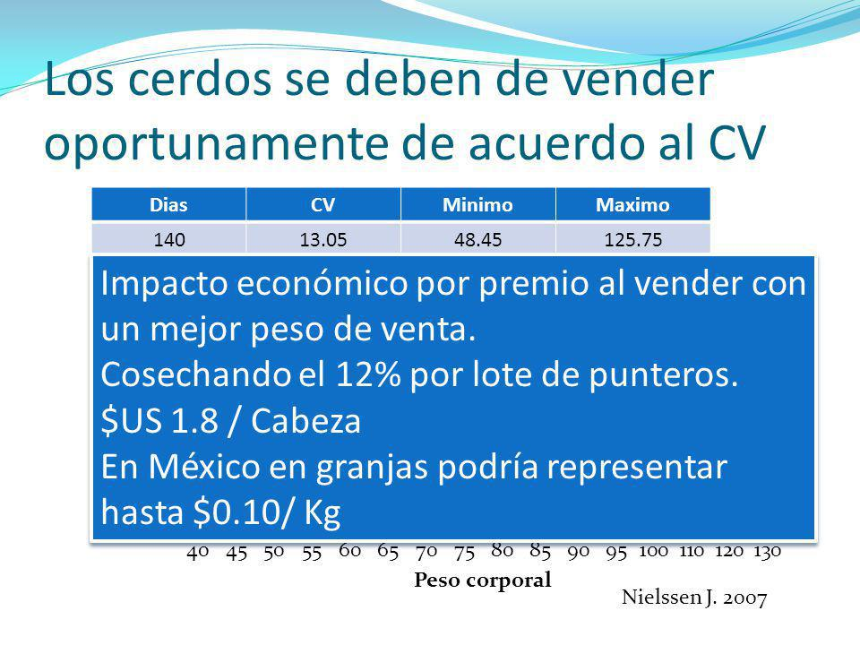 Los cerdos se deben de vender oportunamente de acuerdo al CV DiasCVMinimoMaximo 14013.0548.45125.75 45% 37% 11% Nielssen J. 2007 Impacto económico por