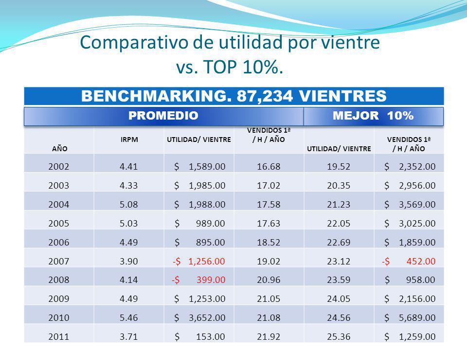Comparativo de utilidad por vientre vs. TOP 10%. BENCHMARKING. 87,234 VIENTRES AÑO IRPM UTILIDAD/ VIENTRE VENDIDOS 1ª / H / AÑO UTILIDAD/ VIENTRE VEND
