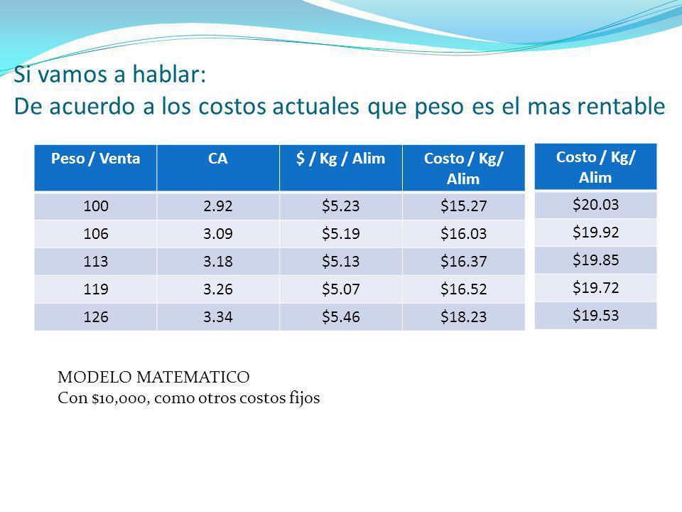 Si vamos a hablar: De acuerdo a los costos actuales que peso es el mas rentable Peso / VentaCA$ / Kg / AlimCosto / Kg/ Alim 1002.92$5.23$15.27 1063.09