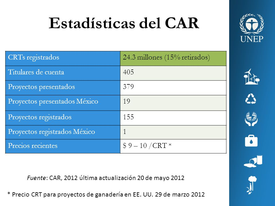Estadísticas del CAR CRTs registrados24.3 millones (15% retirados) Titulares de cuenta405 Proyectos presentados379 Proyectos presentados México19 Proy