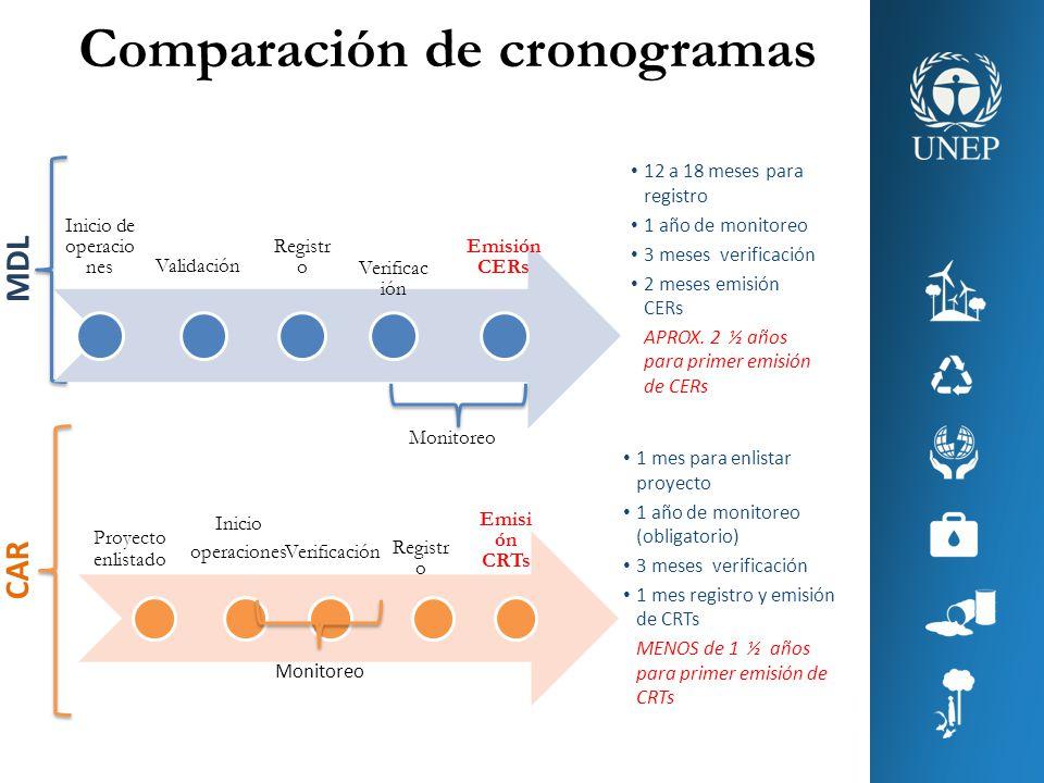 Comparación de cronogramas CAR MDL Inicio de operacio nes Validación Registr o Verificac ión Emisión CERs Inicio operacionesVerificación Registr o Emi