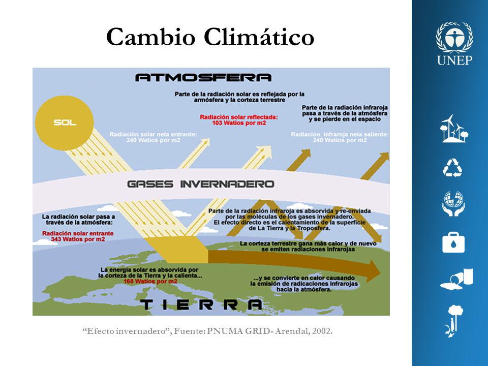 Cambio Climático Efecto invernadero, Fuente: PNUMA GRID- Arendal, 2002.