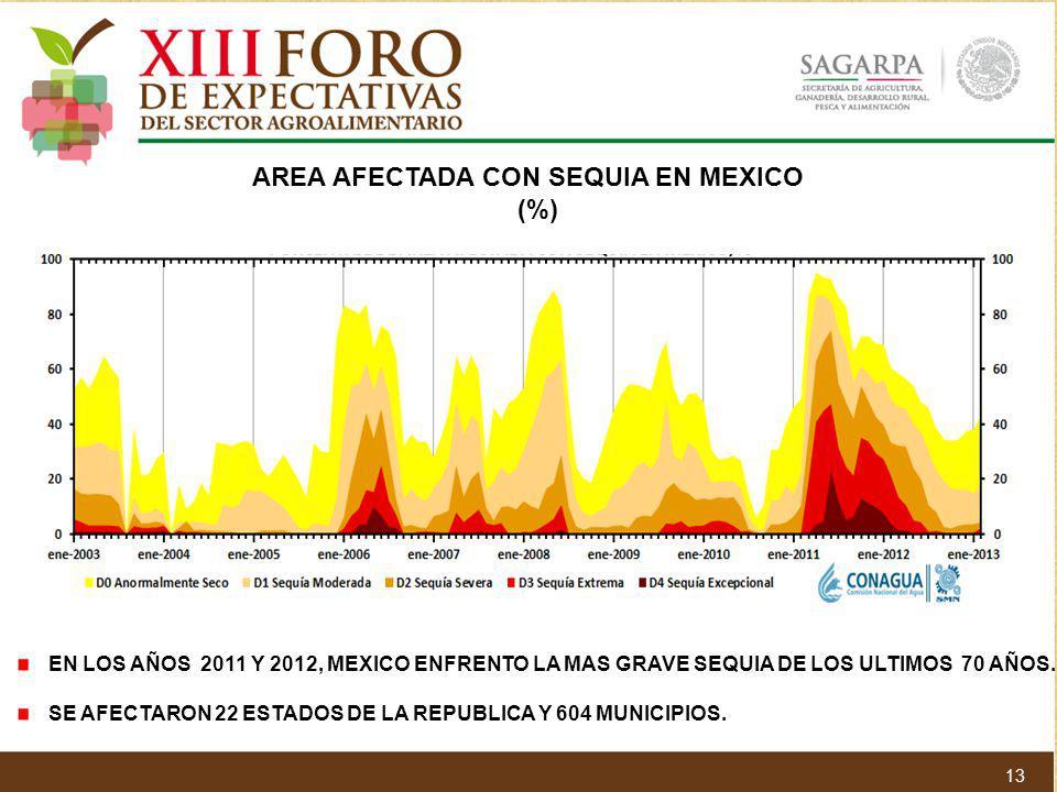 EN LOS AÑOS 2011 Y 2012, MEXICO ENFRENTO LA MAS GRAVE SEQUIA DE LOS ULTIMOS 70 AÑOS. SE AFECTARON 22 ESTADOS DE LA REPUBLICA Y 604 MUNICIPIOS. AREA AF