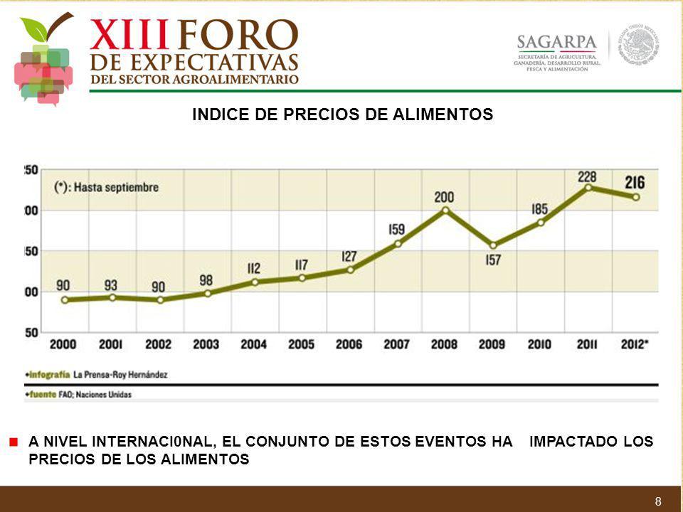A NIVEL INTERNACI0NAL, EL CONJUNTO DE ESTOS EVENTOS HA IMPACTADO LOS PRECIOS DE LOS ALIMENTOS INDICE DE PRECIOS DE ALIMENTOS 8