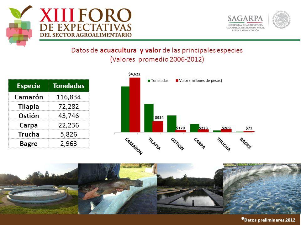Datos de acuacultura y valor de las principales especies (Valores promedio 2006-2012) EspecieToneladas Camarón116,834 Tilapia72,282 Ostión43,746 Carpa22,236 Trucha5,826 Bagre2,963