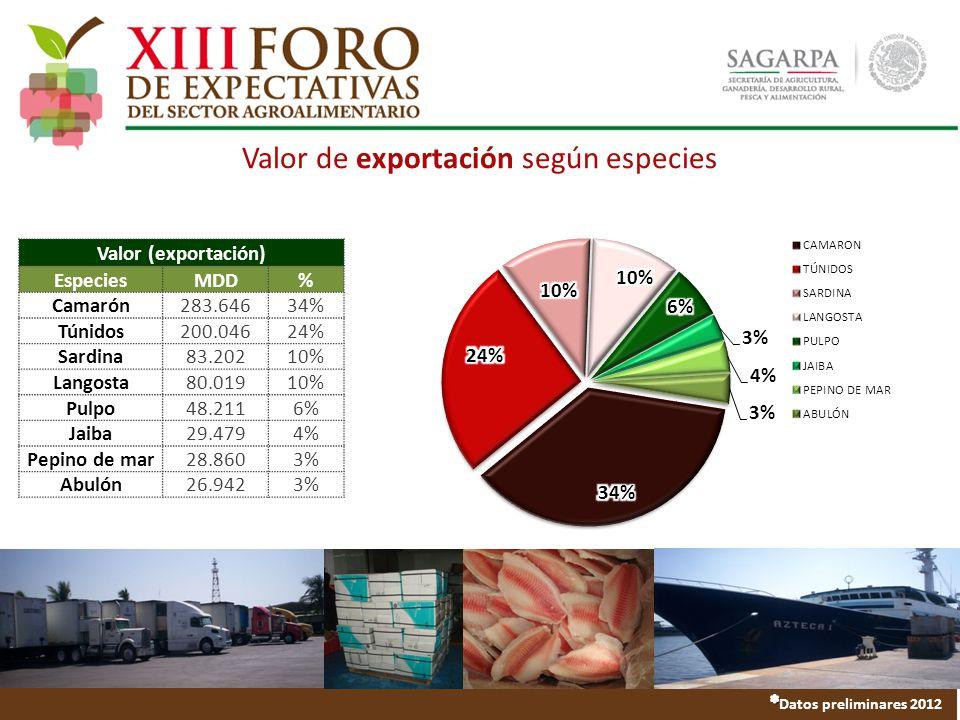 Valor de exportación según especies Valor (exportación) EspeciesMDD% Camarón283.64634% Túnidos200.04624% Sardina83.20210% Langosta80.01910% Pulpo48.2116% Jaiba29.4794% Pepino de mar28.8603% Abulón26.9423%