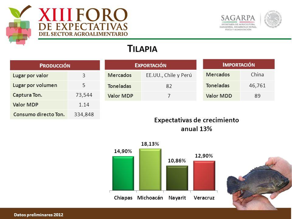 T ILAPIA Datos preliminares 2012 P RODUCCIÓN Lugar por valor3 Lugar por volumen5 Captura Ton.73,544 Valor MDP1.14 Consumo directo Ton.334,848 E XPORTACIÓN MercadosEE.UU., Chile y Perú Toneladas82 Valor MDP7 Expectativas de crecimiento anual 13% I MPORTACIÓN MercadosChina Toneladas46,761 Valor MDD89