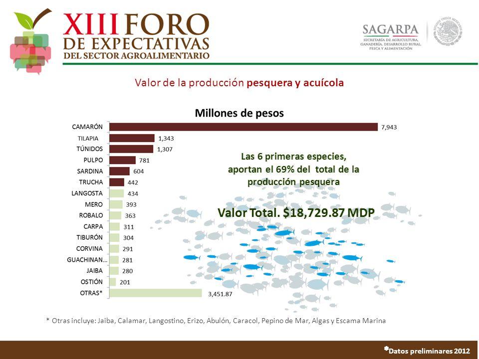 Valor de la producción pesquera y acuícola * Otras incluye: Jaiba, Calamar, Langostino, Erizo, Abulón, Caracol, Pepino de Mar, Algas y Escama Marina