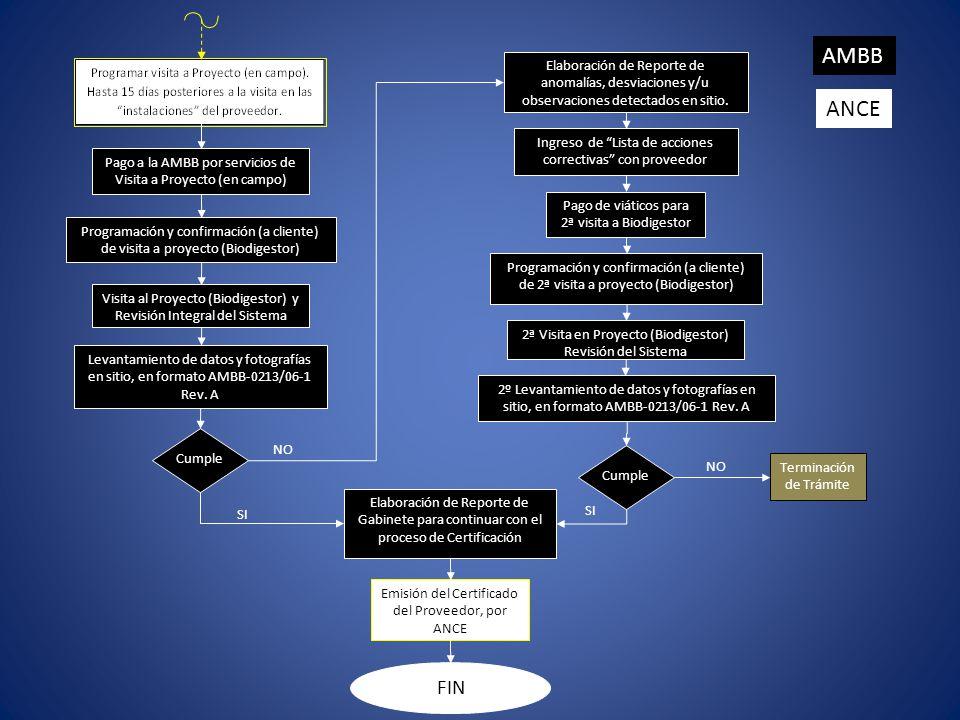 Pago a la AMBB por servicios de Visita a Proyecto (en campo) Programación y confirmación (a cliente) de visita a proyecto (Biodigestor) Visita al Proy