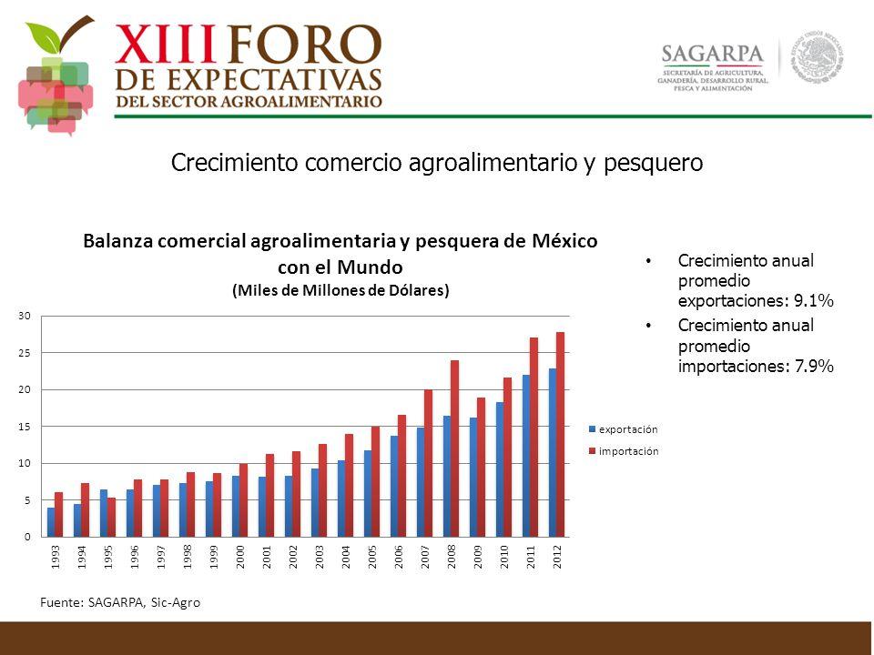 Crecimiento anual promedio exportaciones: 9.1% Crecimiento anual promedio importaciones: 7.9% Crecimiento comercio agroalimentario y pesquero Fuente: