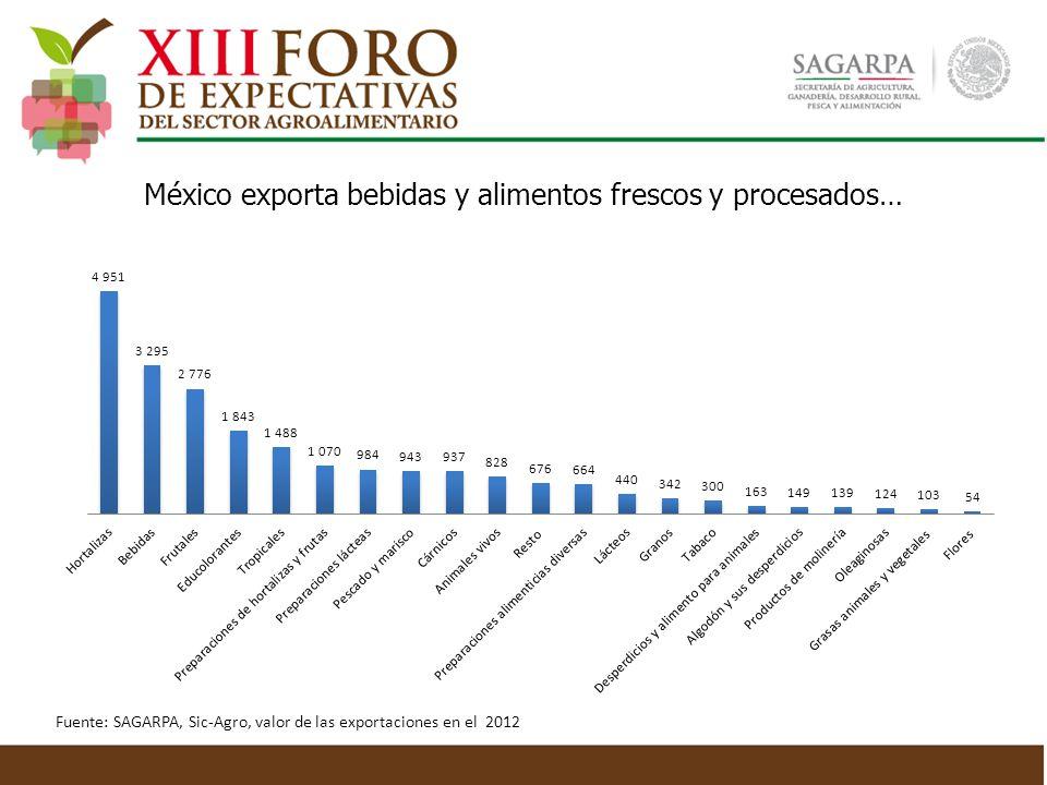 México exporta bebidas y alimentos frescos y procesados… Fuente: SAGARPA, Sic-Agro, valor de las exportaciones en el 2012