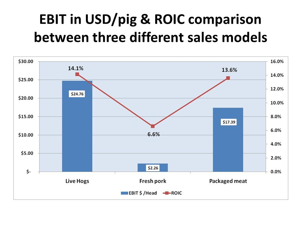 EBIT in USD/pig & ROIC comparison between three different sales models