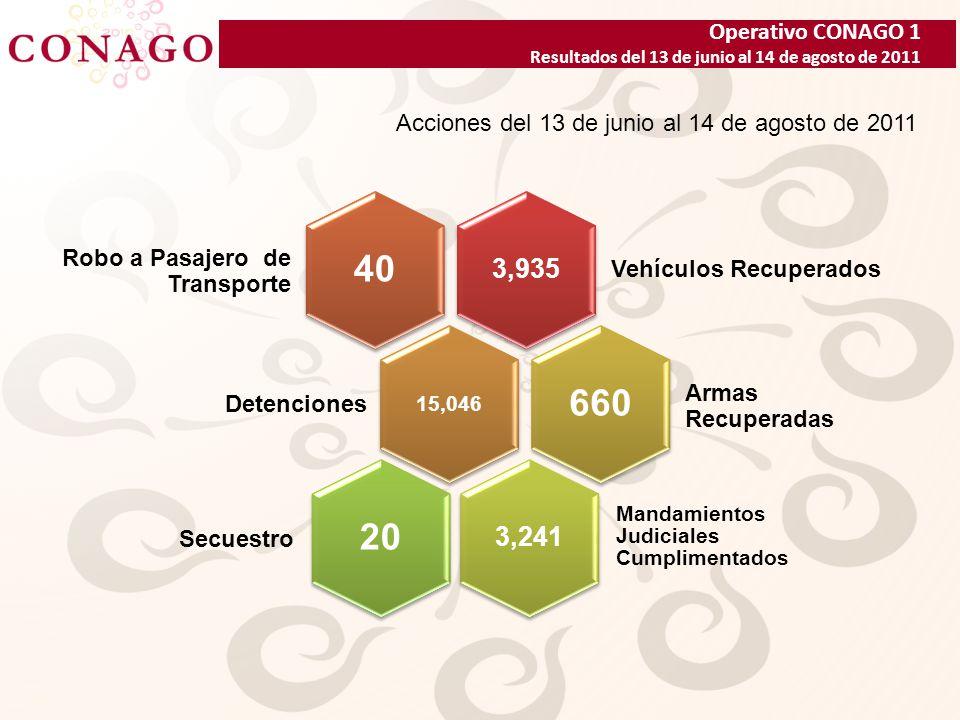 Operativo CONAGO 1 Resultados del 13 de junio al 14 de agosto de 2011 3,935 Vehículos Recuperados 40 15,046 Detenciones 660 3,241 Mandamientos Judiciales Cumplimentados 20 Secuestro Armas Recuperadas Robo a Pasajero de Transporte Acciones del 13 de junio al 14 de agosto de 2011