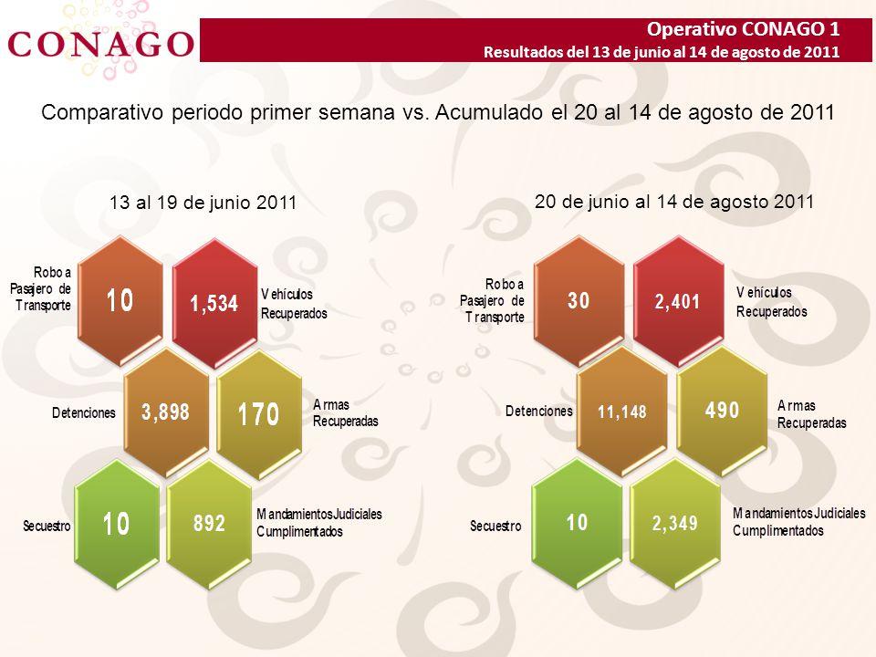 Operativo CONAGO 1 Resultados del 13 de junio al 14 de agosto de 2011 Detenciones de Probables Responsables por Delito 15,046 Nota: 1,501 registros corresponden a detenciones de personas por faltas administrativas DELITOS EN GRADO DE TENTATIVATOTAL TENTATIVA DE ROBO CALIFICADO111 TENTATIVA DE HOMICIDIO43 TENTATIVA DE VIOLACION28 TENTATIVA DE ROBO DE VEHICULO23 TENTATIVA DE SECUESTRO15 TENTATIVA DE ROBO A NEGOCIO10 TENTATIVA DE EXTORSIÓN9 TENTATIVA DE ROBO A CASA HABITACIÓN 7 TOTAL 246