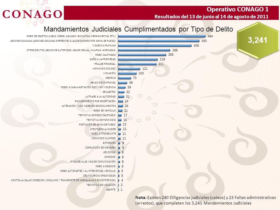 Operativo CONAGO 1 Resultados del 13 de junio al 14 de agosto de 2011 Mandamientos Judiciales Cumplimentados por Tipo de Delito 3,241 Nota: Existen 240 Diligencias judiciales (cateos) y 23 Faltas administrativas (arrestos), que completan los 3,241 Mandamientos Judiciales