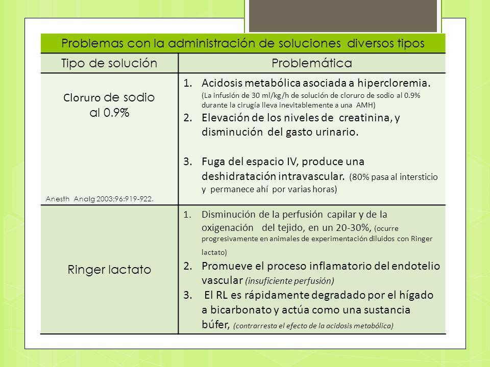 Problemas con la administración de soluciones diversos tipos Tipo de soluciónProblemática Cloruro de sodio al 0.9% Anesth Analg 2003;96:919-922. 1.Aci