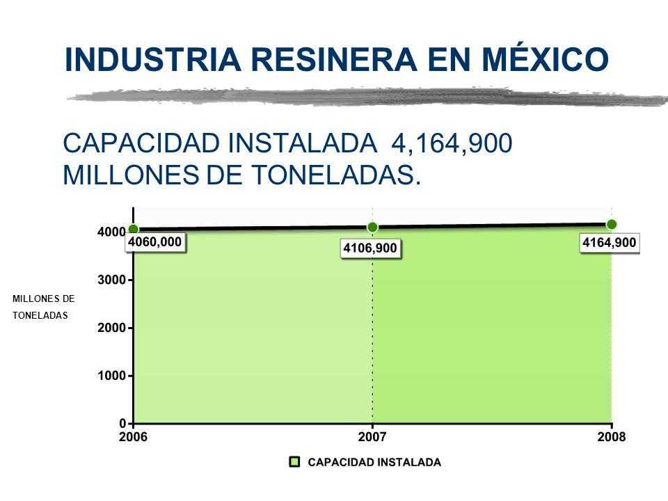 INDUSTRIA RESINERA EN MÉXICO CAPACIDAD INSTALADA 4,164,900 MILLONES DE TONELADAS. GRAFICO MILLONES DE TONELADAS