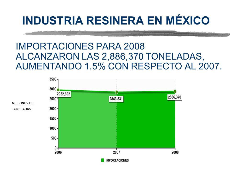 INDUSTRIA RESINERA EN MÉXICO IMPORTACIONES PARA 2008 ALCANZARON LAS 2,886,370 TONELADAS, AUMENTANDO 1.5% CON RESPECTO AL 2007. MILLONES DE TONELADAS