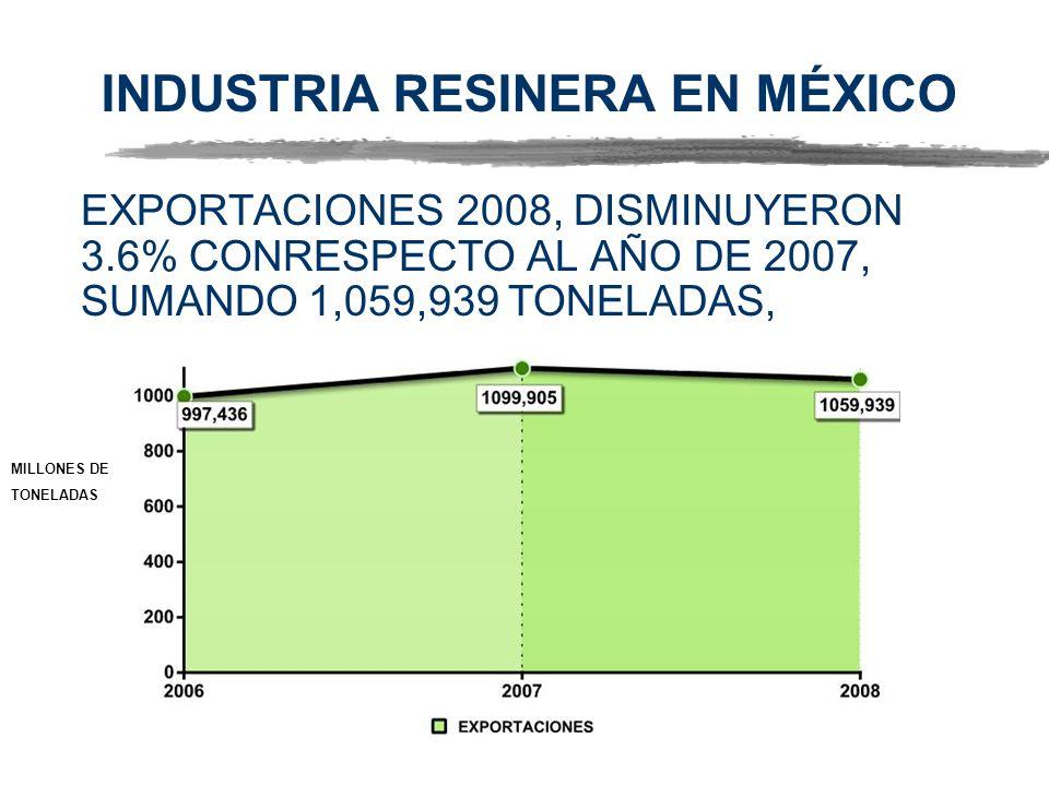 INDUSTRIA RESINERA EN MÉXICO EXPORTACIONES 2008, DISMINUYERON 3.6% CONRESPECTO AL AÑO DE 2007, SUMANDO 1,059,939 TONELADAS, GRAFICO MILLONES DE TONELADAS