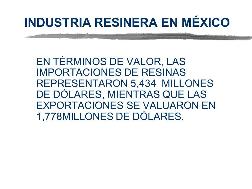 INDUSTRIA RESINERA EN MÉXICO EN TÉRMINOS DE VALOR, LAS IMPORTACIONES DE RESINAS REPRESENTARON 5,434 MILLONES DE DÓLARES, MIENTRAS QUE LAS EXPORTACIONE