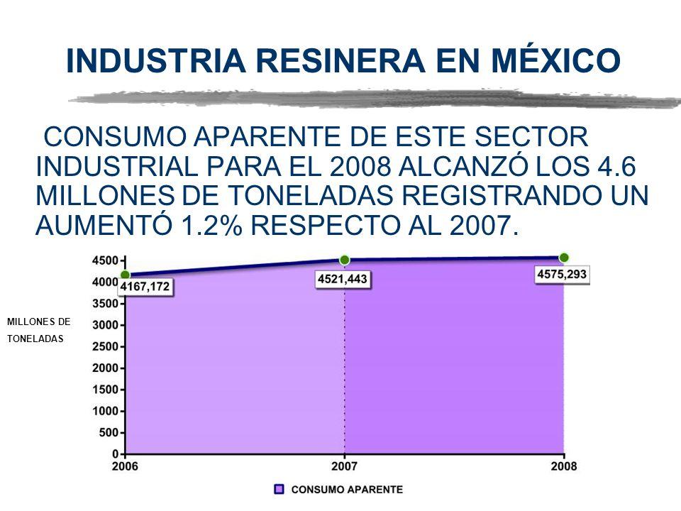 INDUSTRIA RESINERA EN MÉXICO CONSUMO APARENTE DE ESTE SECTOR INDUSTRIAL PARA EL 2008 ALCANZÓ LOS 4.6 MILLONES DE TONELADAS REGISTRANDO UN AUMENTÓ 1.2% RESPECTO AL 2007.