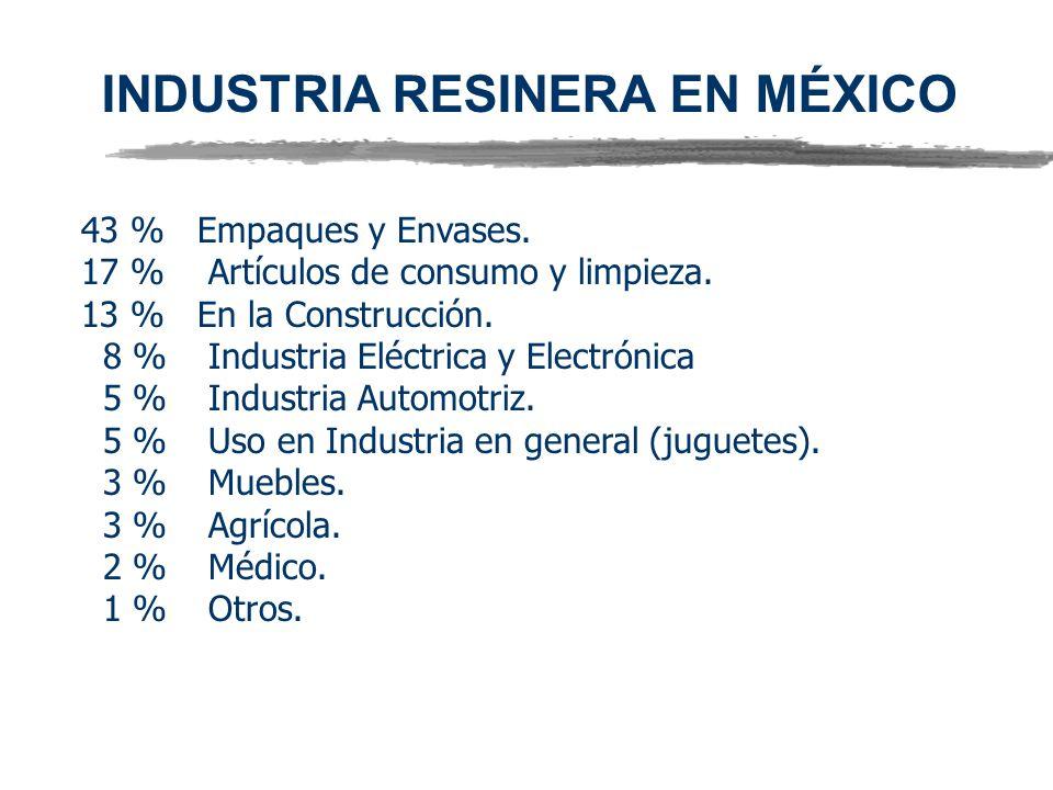 43 % Empaques y Envases. 17 % Artículos de consumo y limpieza. 13 % En la Construcción. 8 % Industria Eléctrica y Electrónica 5 % Industria Automotriz