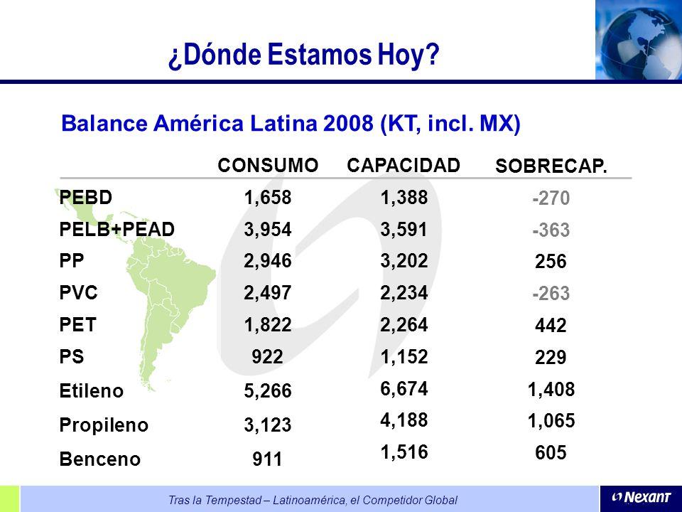 Tras la Tempestad – Latinoamérica, el Competidor Global CONSUMO 1,658 3,954 2,946 2,497 1,822 922 5,266 3,123 911 CAPACIDAD 1,388 3,591 3,202 2,234 2,