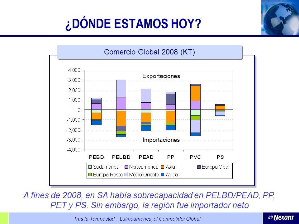 Tras la Tempestad – Latinoamérica, el Competidor Global ¿DÓNDE ESTAMOS HOY? Comercio Global 2008 (KT) Exportaciones Importaciones A fines de 2008, en