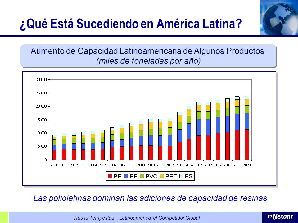 Tras la Tempestad – Latinoamérica, el Competidor Global Las poliolefinas dominan las adiciones de capacidad de resinas Aumento de Capacidad Latinoamer